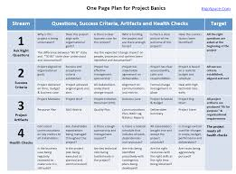 One Pager Project Template Project Management 101 One Page Plan For Project Basics