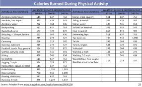 Calorie Burning Chart Hos Ting