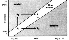 How To Flow Heres The Most Magical Chart Youll Come