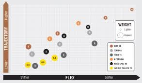 Titleist Shaft Flex Chart 72 Described Golf Shaft Chart