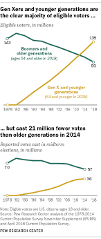 Will Millennial Genx Voters Match Older Generations In 2018