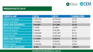 Algunos Puntos Sobre El Presupuesto Porteño 2019 Centro De