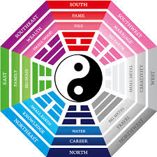 discover the feng shui bagua map  the blog the blog