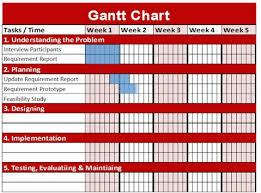 Wordpress Gantt Chart Plugin How To Use Gantt Charts In Wordpress Upstream