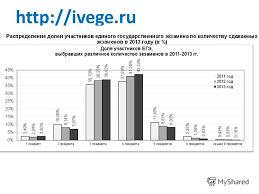 Презентация на тему Итоги приемной кампании года  Контрольные цифры приема в вузы 2014 ЕГЭ 25505086601625820 7 ivege ru