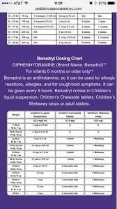 Tylenol Dosage Chart Sugar Puddin Pinterest Bebe