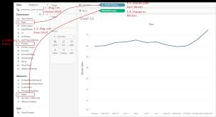 Tableau Playbook Dual Axis Line Chart With Bar Pluralsight