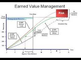 21 Earned Value Analysis
