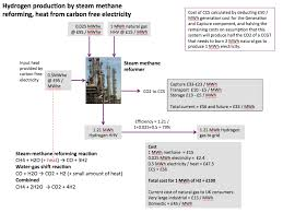 the hydrogen economy more green mythology energy matters figure 3 schematic showing h2 gas production by smr high temperature steam is reacted ch4 under pressure to produce co and h2 see equations lower
