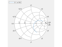 Add Additional Data To Existing Smith Chart Matlab Add