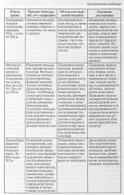 Отчет по преддипломной практике анализ финансового предприятия Отчет по практике Анализ финансового состояния предприятия