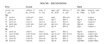 Copy Of Latin 2 Noun Cases And Declensions Lessons Tes Teach