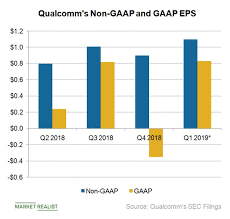 Will Qualcomm Achieve Eps Of 5 25 In 2019 Market Realist