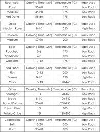 Air Fryer Cooking Times Chart Air Fryer Cooking Times Chart