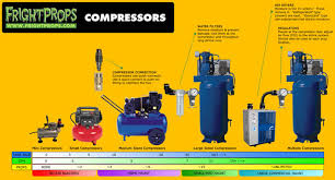 Compressor Comparison Chart All About Air Compressors Brainprops Support Training Center