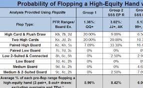 Texas Holdem Preflop Chart Probabilities Of Texas Holdem Ranges Hitting High Equity Flops