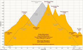 Inca Trail Elevation Chart Comparison Of The Andes Adventures Inca Trail Marathon And