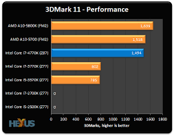 I7 Benchmark Chart Review Intel Core I7 4770k 22nm Haswell Cpu Hexus Net