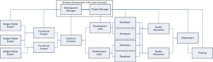 Software Development Org Chart Strategies In Managing A Software Development Team Mario