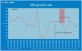 Gdp Growth Rate Israel