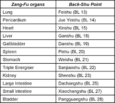 Front Mu And Back Shu Points Acupuncture Theory And