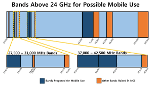 What Is Mmwave And How Does It Fit Into 5g
