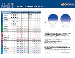 Lens Index Chart Sunglasses Series