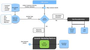 Crm Flow Chart Social Media Marketing Crm Flow Chart Automotive Social Me