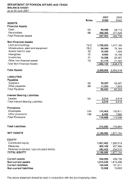 sample balance sheet for non profit balance sheet operation church