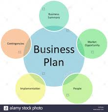 Business Ns Management N In Diagram Strategy Concept Chart