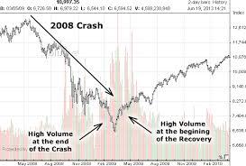 Stock Market Crashes 1926 1974 1987 2000 2008