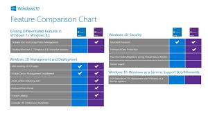 Windows 10 Version Comparison Chart Microsoft Oem Reseller Solutions Guide Ppt Download