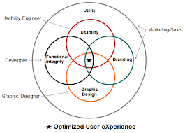 usability engineering what usability engineer