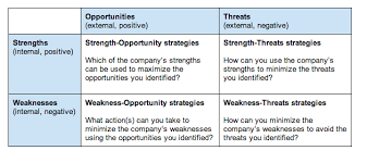 It also gives you the tools and insight to adjust your course during a project to address any. Turning Your Swot Analysis Into Actionable Strategies