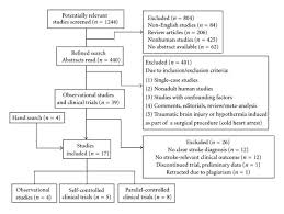 Application Of Mild Therapeutic Hypothermia On Stroke A