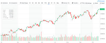 Yahoo Finance Nifty Technical Chart Best Websites To Get Free Real Time Stock Charts 2019