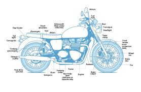 learn the parts of a motorcycle cycle world motorcycle diagram understanding a motorcycle