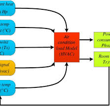 Air Conditioning Flow Chart Flow Chart Of The Air Conditioning Load Model Download