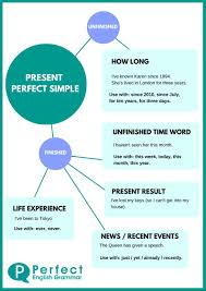 Tenses In English Grammar Chart With Examples Pdf Free Download Using The Present Perfect Tense In English
