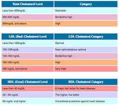 Total Cholesterol Chart Hdl Vs Ldl Cholesterol Ratio Ranges And Differences In