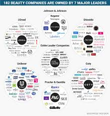 beauty brands web bi