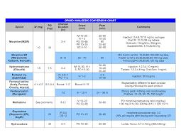 opiate dosing chart opioid analgesic conversion chart opioid iv pain medicine comparison chart google search
