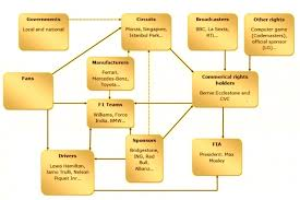 Formula 1 Chart How Money Is Generated In Formula 1 And Than Distributed