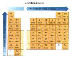 Ionization Energy Chart Ionizationenergy And Friends Ygraph Com