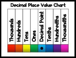 Tenths Hundredths Thousandths Chart Decimal Place Value Chart School Place Value With
