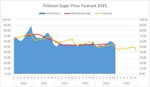 Sugar 11 Price Chart Graph Sahib Haq
