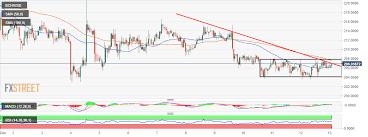 Bitcoin Cash Price Analysis Bch Usd Range Bound As