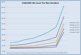 Chart Life Insurance Company Ratings