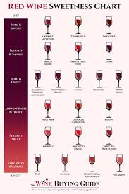 Wine Guide Chart Red Wine Sweetness Chart Printable Thewinebuyingguide Com