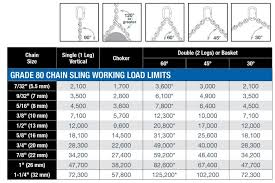 Chain Wll Chart What Is The Working Load Limit Of A 2 Legged Chain Sling